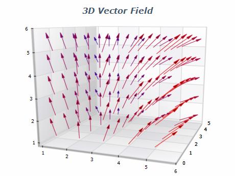 3d-vector-field-chart